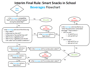 SmartSnack Flowchart, CO Dep't of Education
